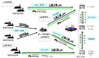 ABB中國北京總部《精益工廠物流配送與看板管理》培訓.jpg